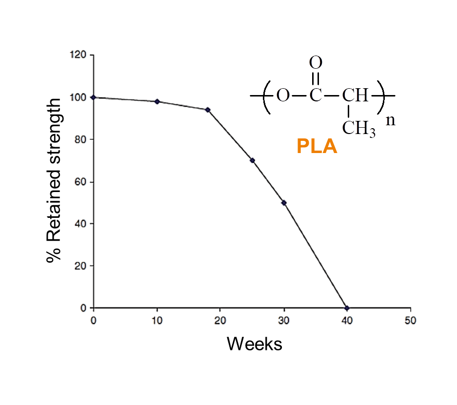 PLA diagram SPECIFIC POLYMERS