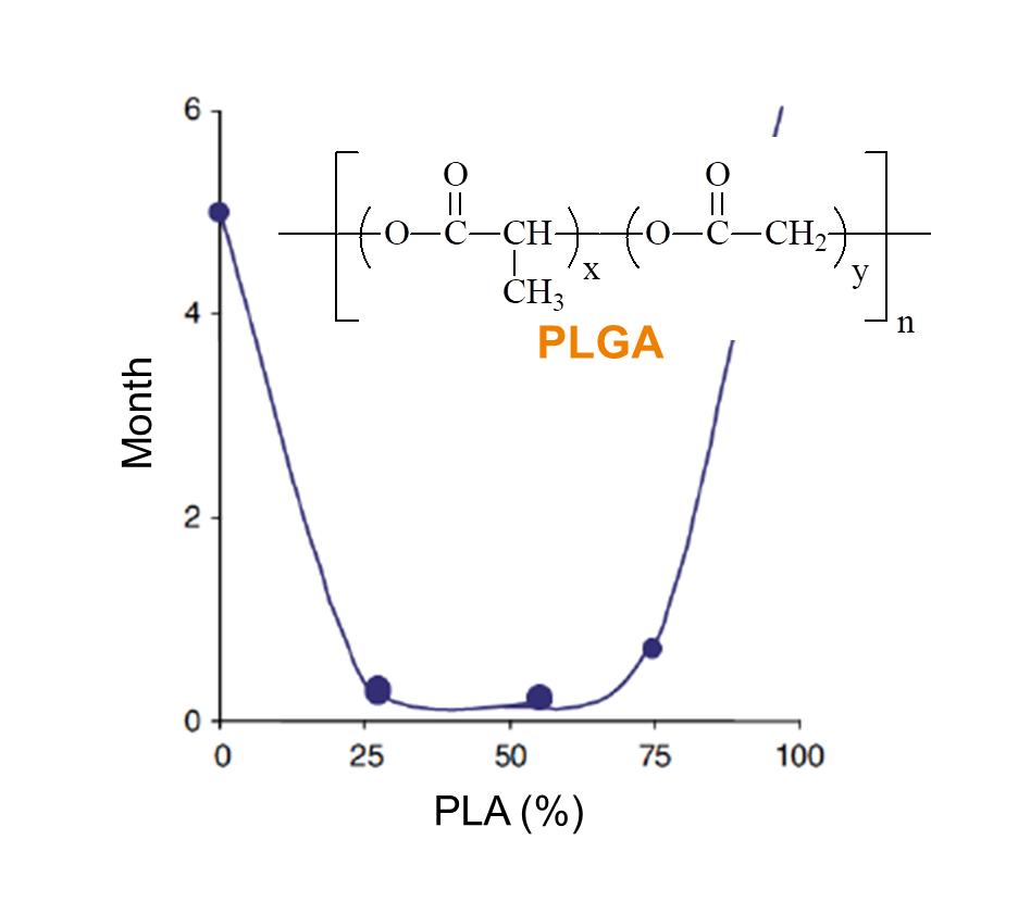 PLGA diagram SPECIFIC POLYMERS