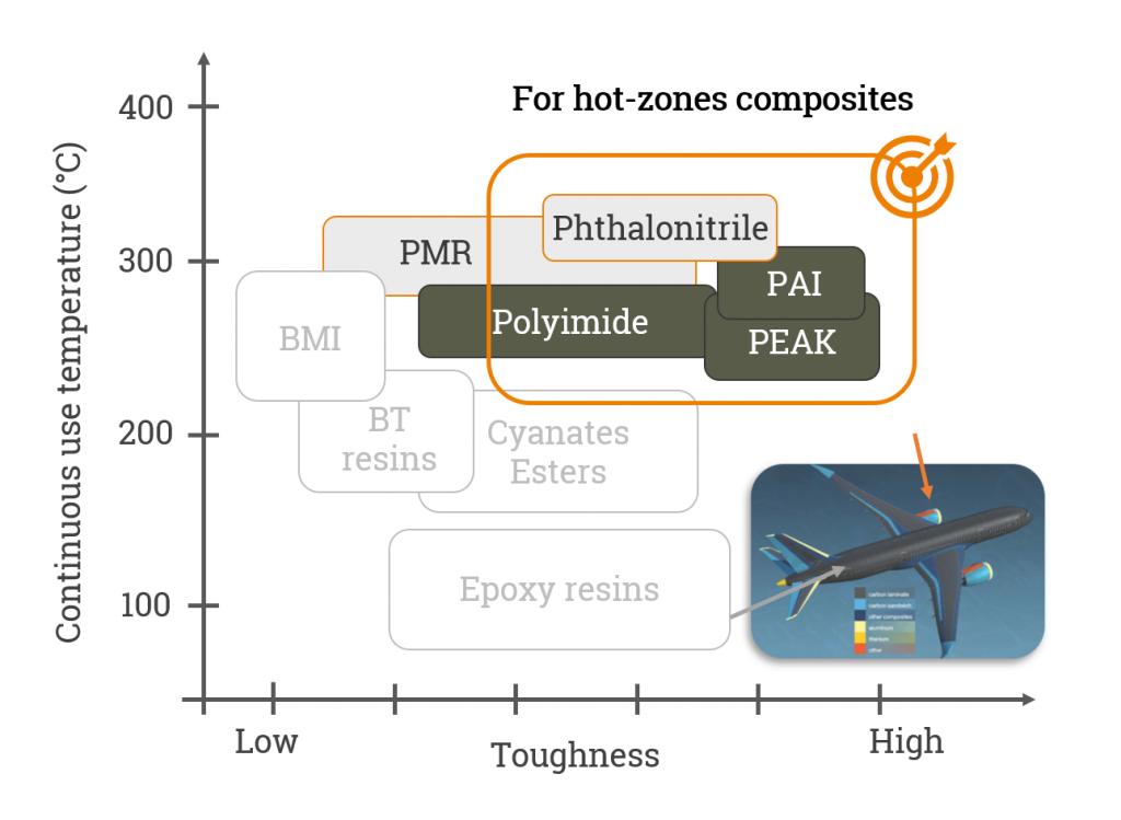 heat-resistant resins SPECIFIC POLYMERS