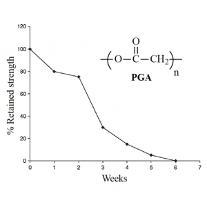 PGA diagram SPECIFIC POLYMERS