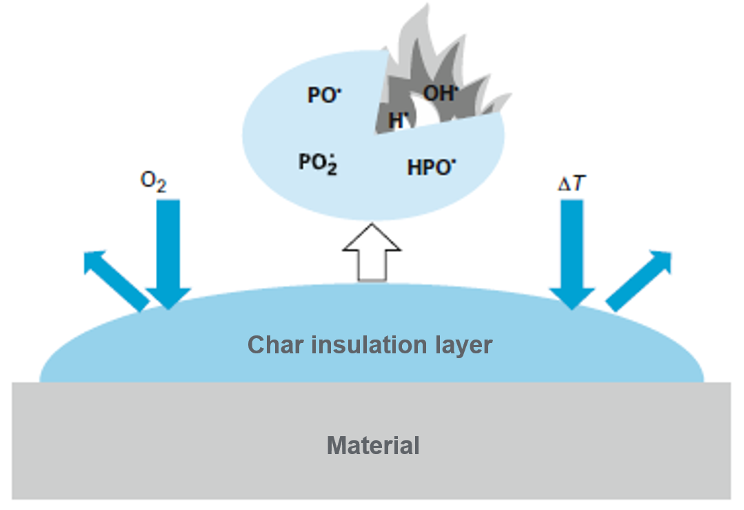 phosphorus flame retardant diagram ; char insulation layer