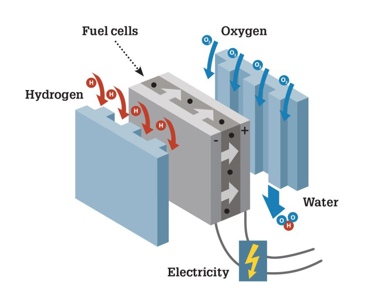 hydrogene fuel cell in the exalame project